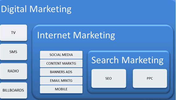 marketingdigital